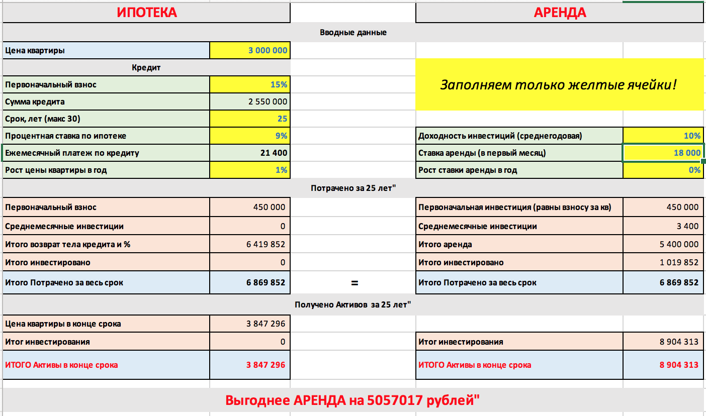 raschet-ipoteka-arenda-1