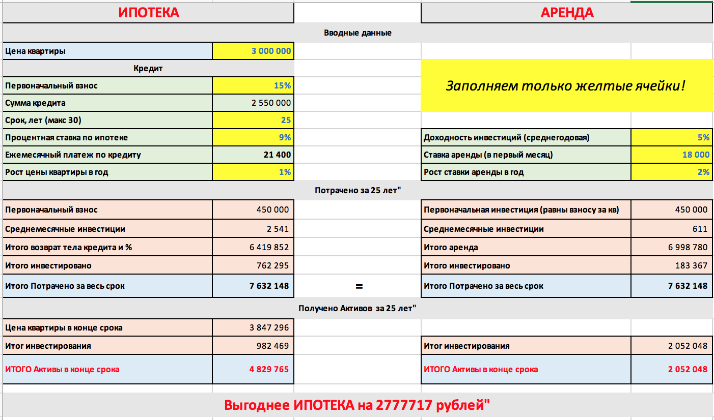 raschet-ipoteka-arenda-2